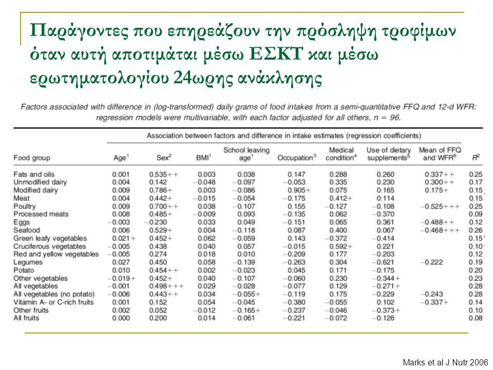 Παράγοντες που επηρεάζουν την πρόσληψη τροφίμων όταν αυτή αποτιμάται μέσω ΕΣΚΤ και μέσω ερωτηματολογίου 24ωρης ανάκλησης