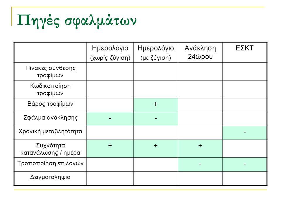 Πηγές σφαλμάτων Ημερολόγιο Ανάκληση 24ώρου ΕΣΚΤ + - (χωρίς ζύγιση)