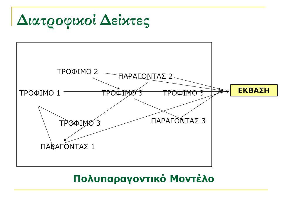 Πολυπαραγοντικό Μοντέλο