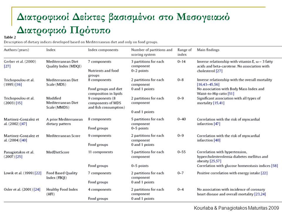 Διατροφικοί Δείκτες βασισμένοι στο Μεσογειακό Διατροφικό Πρότυπο