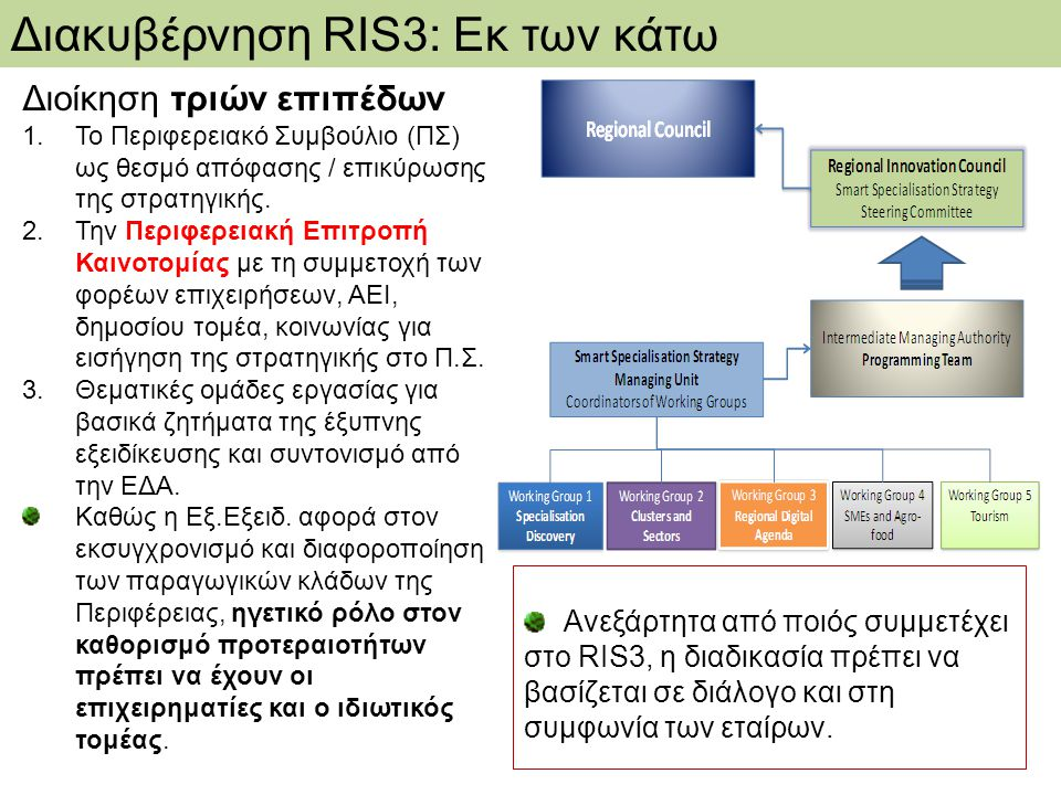 Διακυβέρνηση RIS3: Εκ των κάτω