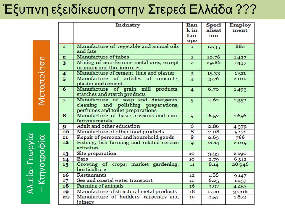 Έξυπνη εξειδίκευση στην Στερεά Ελλάδα