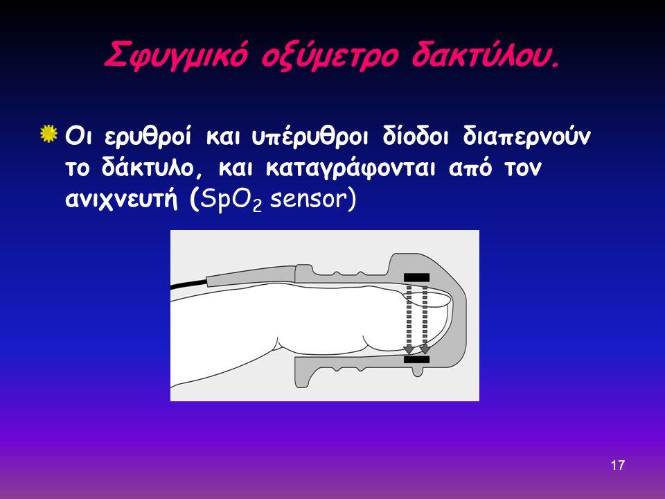 Σφυγμικό οξύμετρο δακτύλου.
