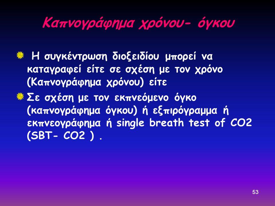 Καπνογράφημα χρόνου- όγκου