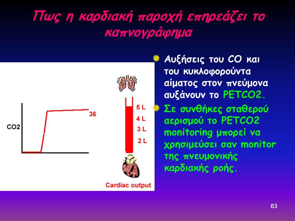 Πως η καρδιακή παροχή επηρεάζει το καπνογράφημα