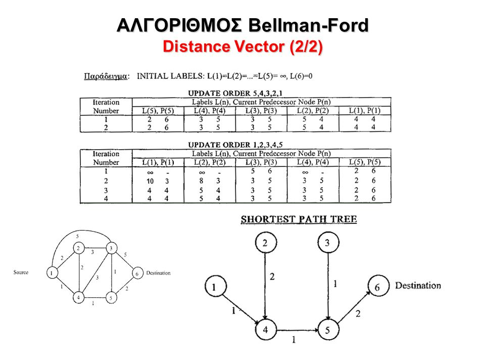 ΑΛΓΟΡΙΘΜΟΣ Bellman-Ford Distance Vector (2/2)