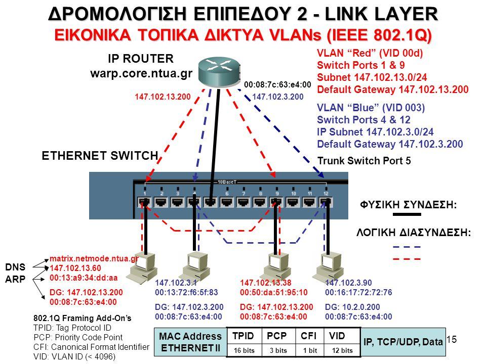 ΔΡΟΜΟΛΟΓΙΣΗ ΕΠΙΠΕΔΟΥ 2 - LINK LAYER ΕΙΚΟΝΙΚΑ ΤΟΠΙΚΑ ΔΙΚΤΥΑ VLANs (IEEE 802.1Q)