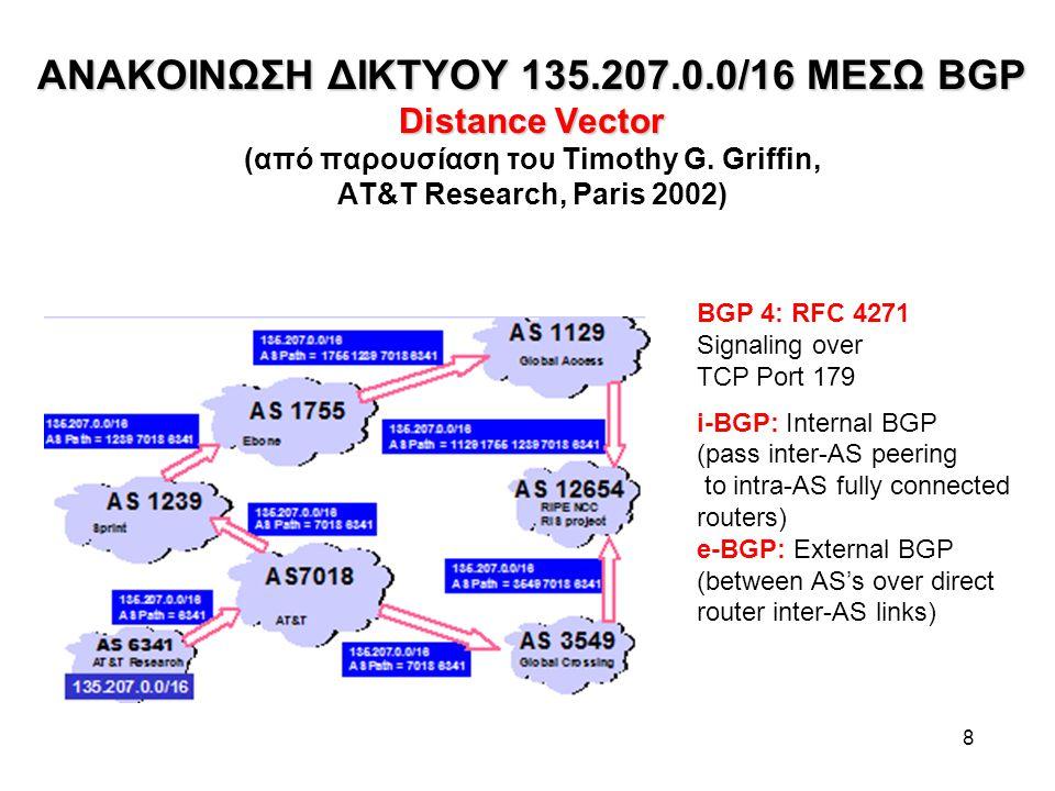 ΑΝΑΚΟΙΝΩΣΗ ΔΙΚΤΥΟΥ 135.207.0.0/16 ΜΕΣΩ BGP Distance Vector (από παρουσίαση του Timothy G. Griffin, AT&T Research, Paris 2002)