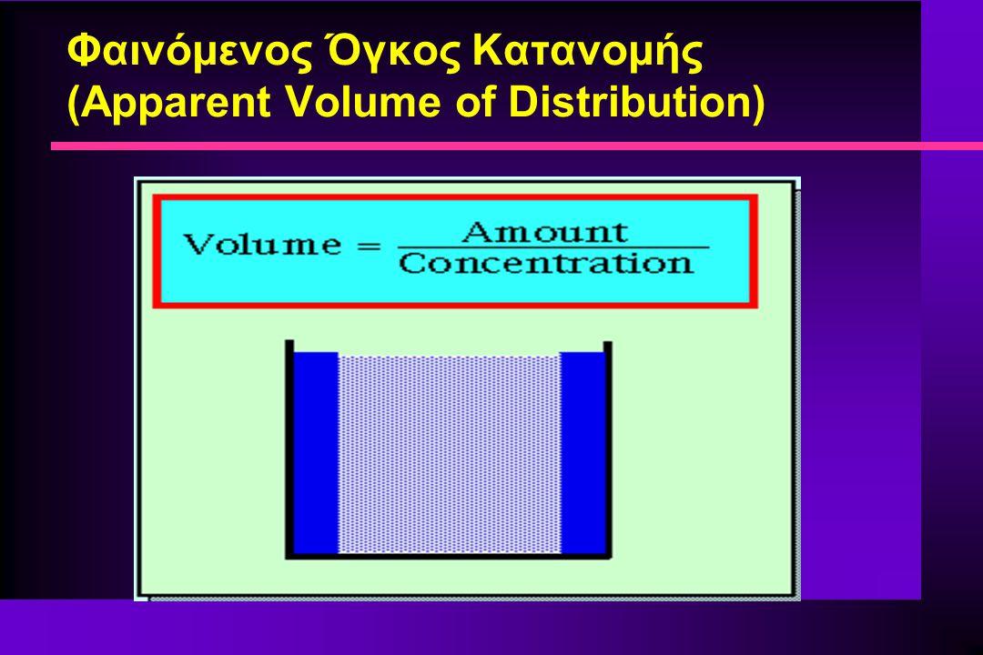 Φαινόμενος Όγκος Κατανομής (Apparent Volume of Distribution)