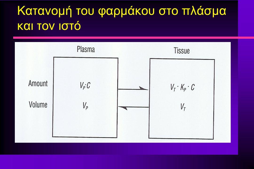 Κατανομή του φαρμάκου στο πλάσμα και τον ιστό