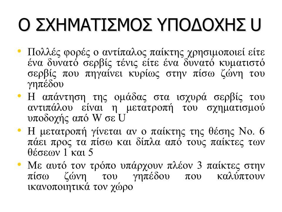 Ο ΣΧΗΜΑΤΙΣΜΟΣ ΥΠΟΔΟΧΗΣ U