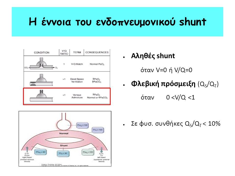 Η έννοια του ενδοπνευμονικού shunt