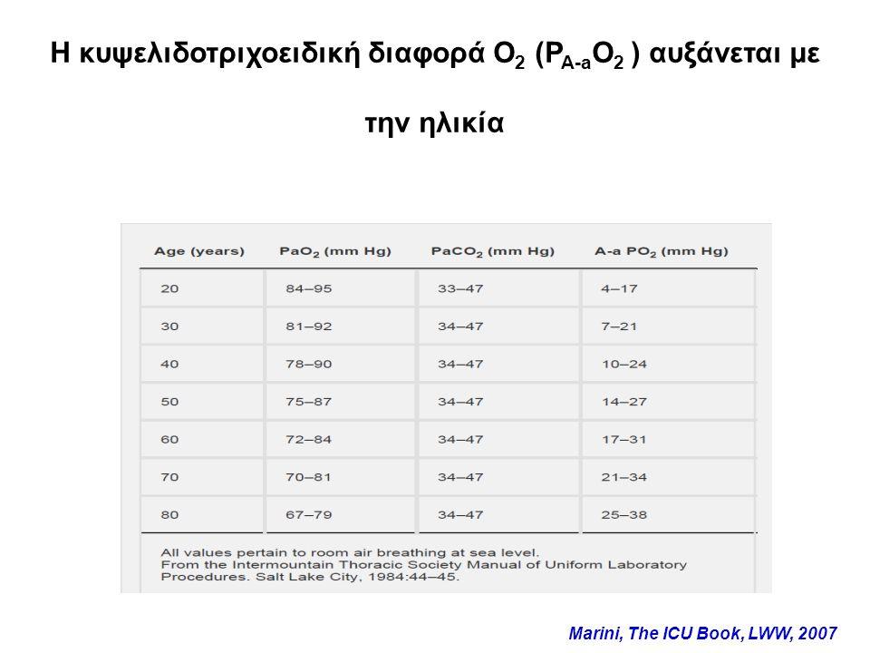 H κυψελιδοτριχοειδική διαφορά Ο2 (PA-aO2 ) αυξάνεται με την ηλικία
