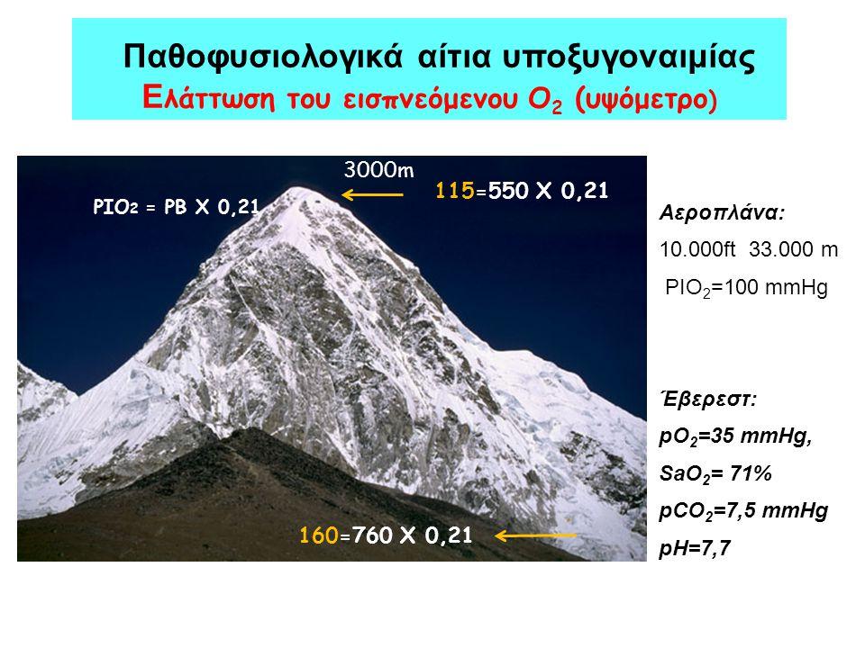 Παθοφυσιολογικά αίτια υποξυγοναιμίας Ελάττωση του εισπνεόμενου Ο2 (υψόμετρο)