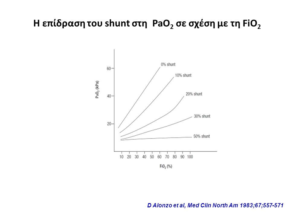 Η επίδραση του shunt στη PaO2 σε σχέση με τη FiO2