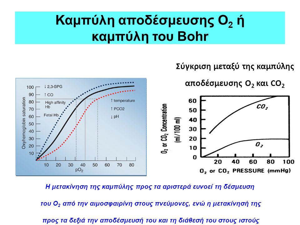Καμπύλη αποδέσμευσης Ο2 ή καμπύλη του Bohr