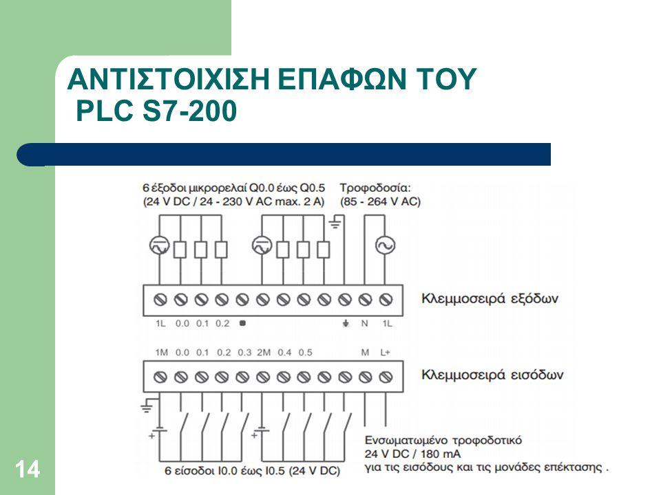 ΑΝΤΙΣΤΟΙΧΙΣΗ ΕΠΑΦΩΝ ΤΟΥ PLC S7-200