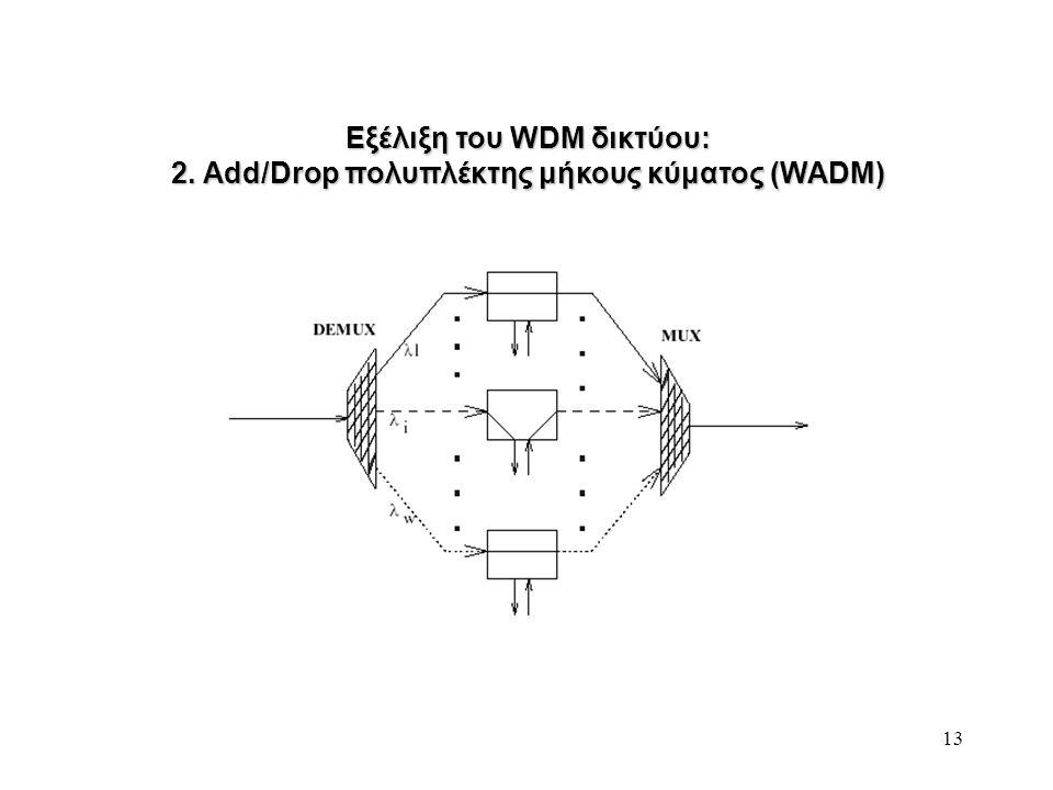 Εξέλιξη του WDM δικτύου: 2. Add/Drop πολυπλέκτης μήκους κύματος (WADM)