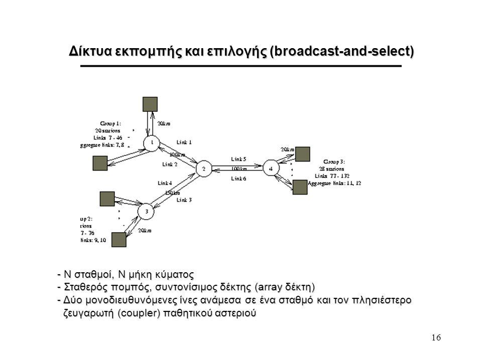 Δίκτυα εκπομπής και επιλογής (broadcast-and-select)