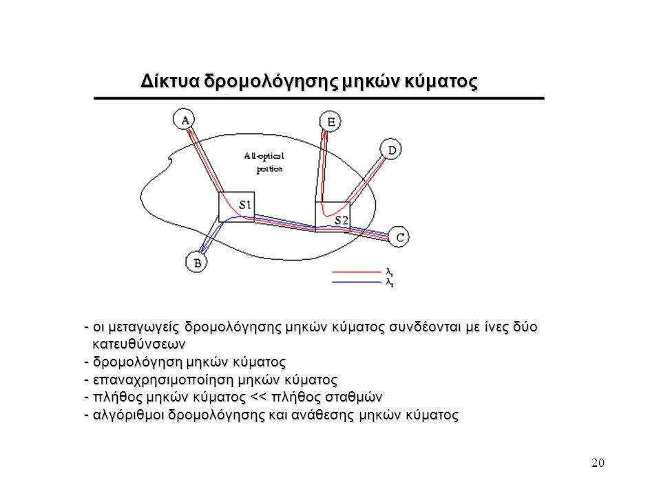 Δίκτυα δρομολόγησης μηκών κύματος