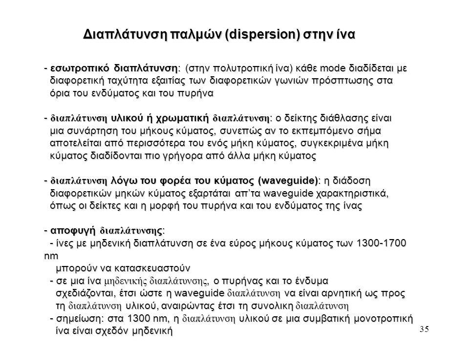 Διαπλάτυνση παλμών (dispersion) στην ίνα