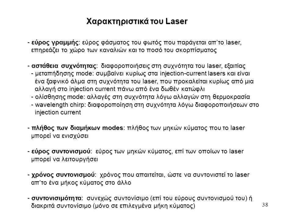 Χαρακτηριστικά του Laser