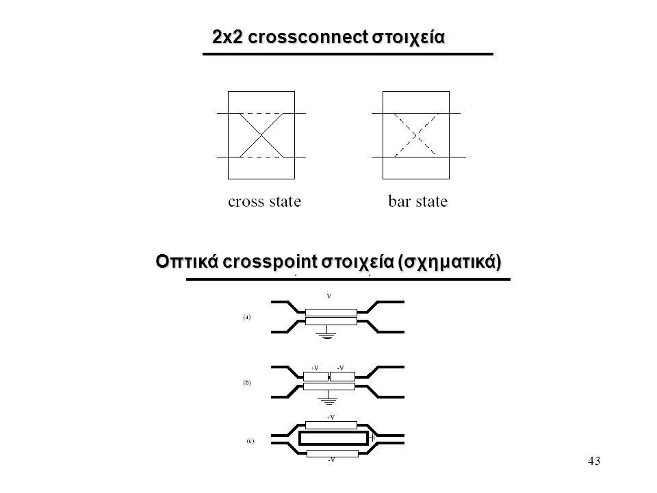 2x2 crossconnect στοιχεία Οπτικά crosspoint στοιχεία (σχηματικά)