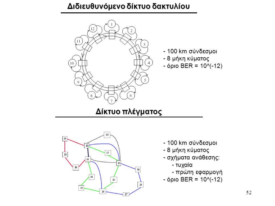 Διδιευθυνόμενο δίκτυο δακτυλίου