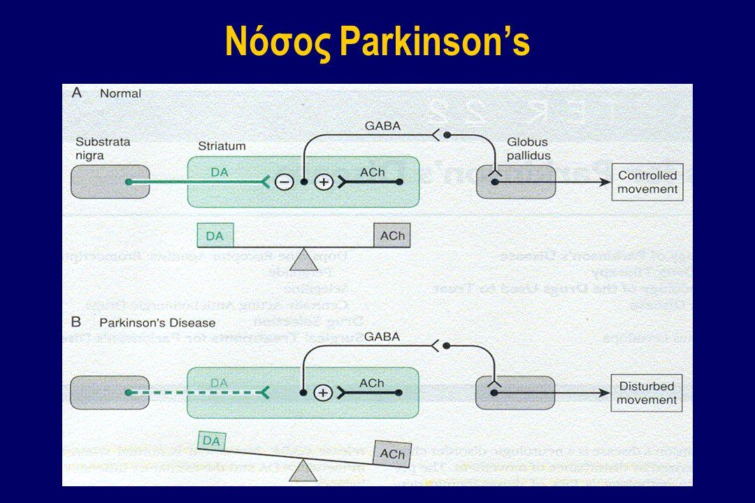 Νόσος Parkinson's