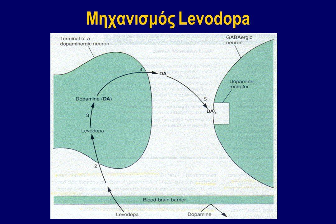 Μηχανισμός Levodopa