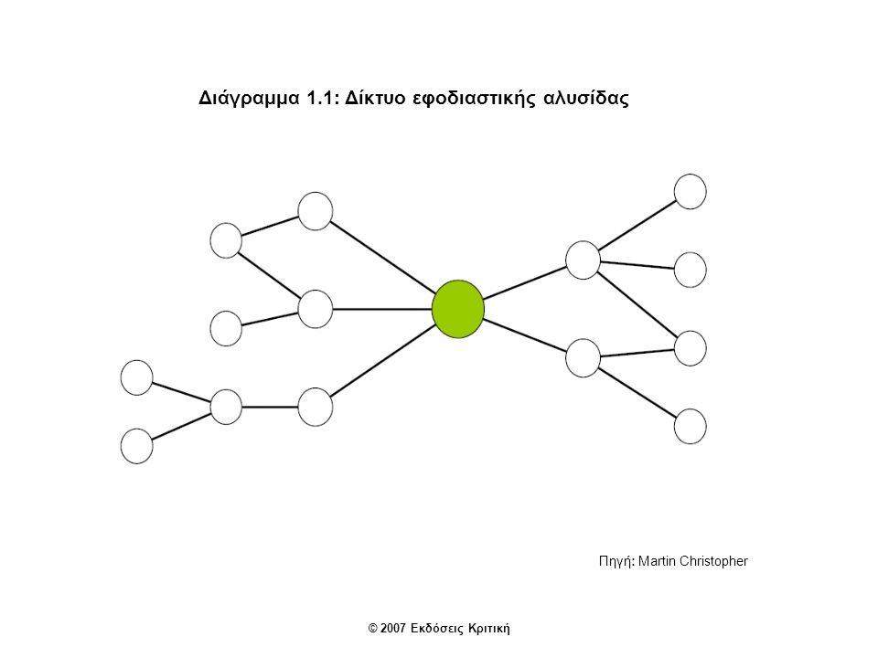 Διάγραμμα 1.1: Δίκτυο εφοδιαστικής αλυσίδας