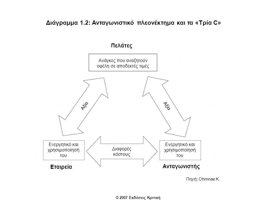 Διάγραμμα 1.2: Ανταγωνιστικό πλεονέκτημα και τα «Τρία C»