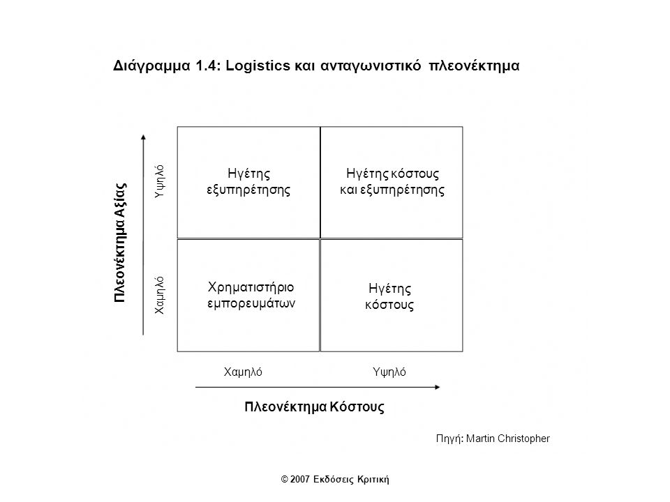 Διάγραμμα 1.4: Logistics και ανταγωνιστικό πλεονέκτημα