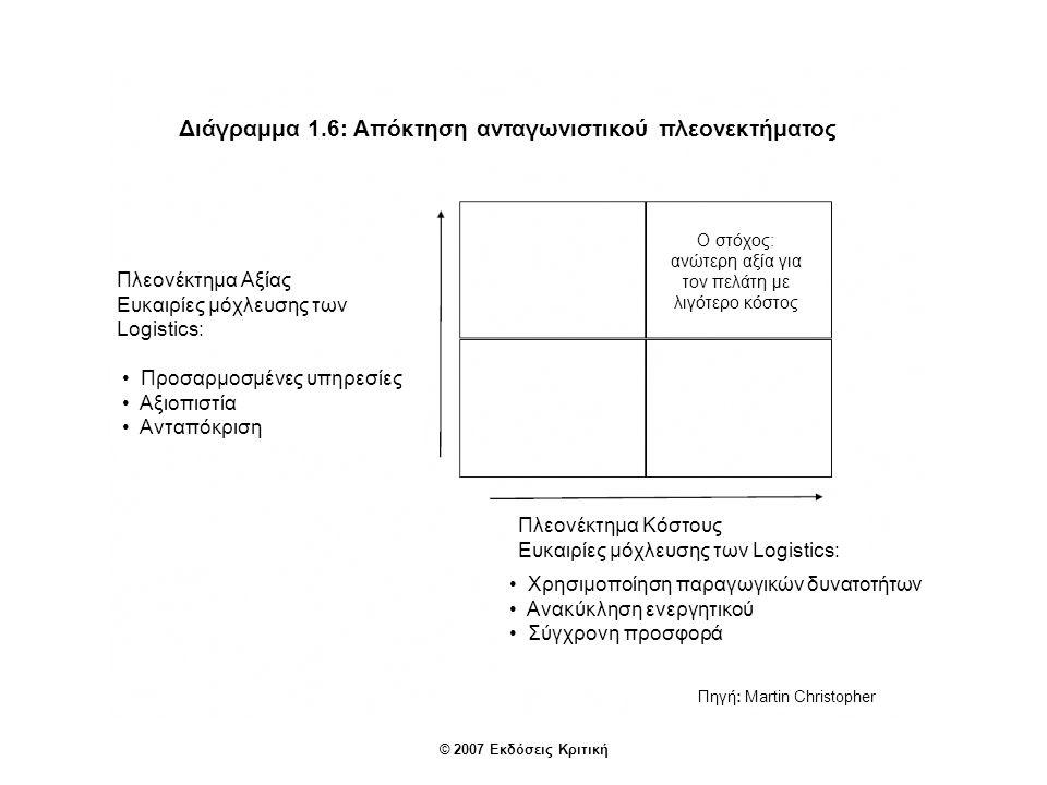 Διάγραμμα 1.6: Απόκτηση ανταγωνιστικού πλεονεκτήματος