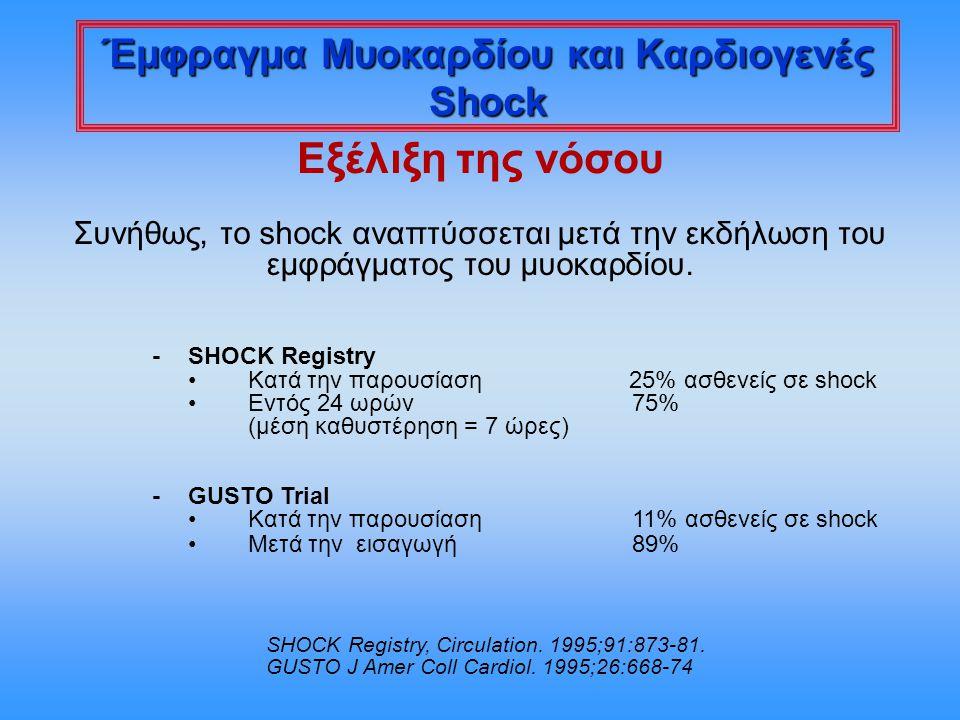 Έμφραγμα Μυοκαρδίου και Καρδιογενές Shock