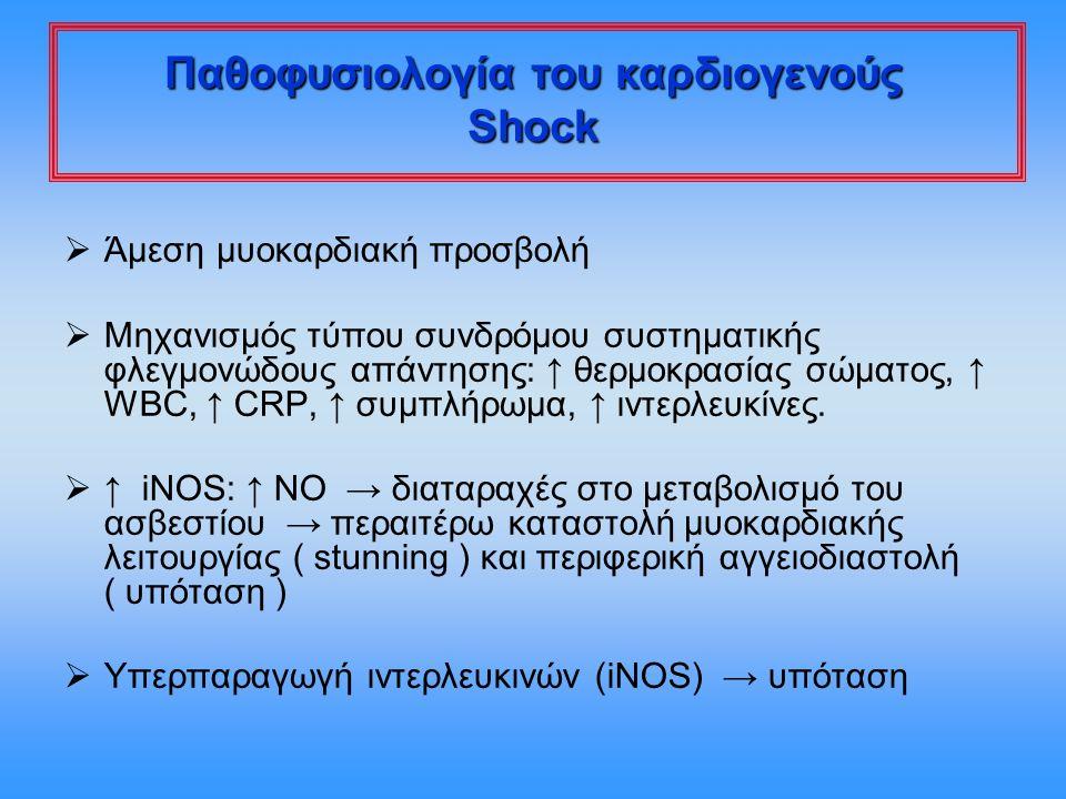 Παθοφυσιολογία του καρδιογενούς Shock