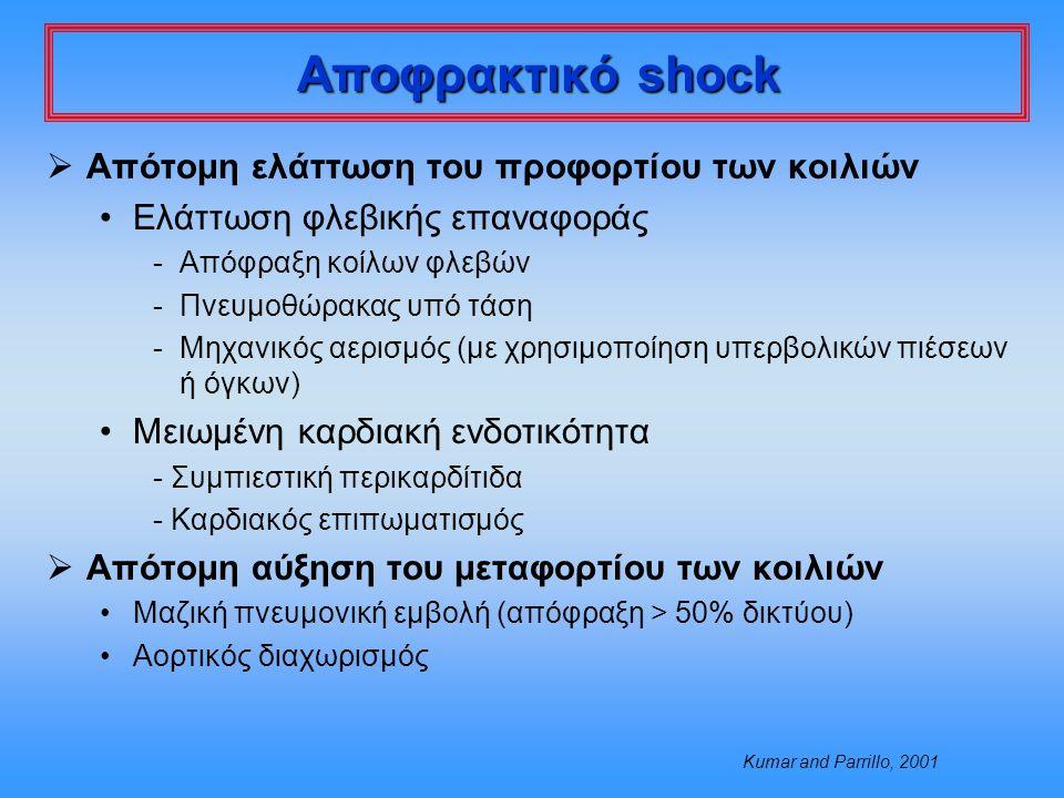 Αποφρακτικό shock Απότομη ελάττωση του προφορτίου των κοιλιών