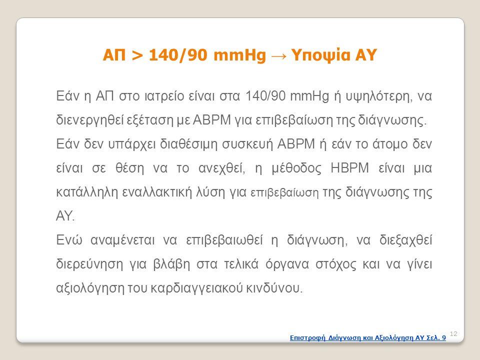 ΑΠ > 140/90 mmHg → Υποψία ΑΥ