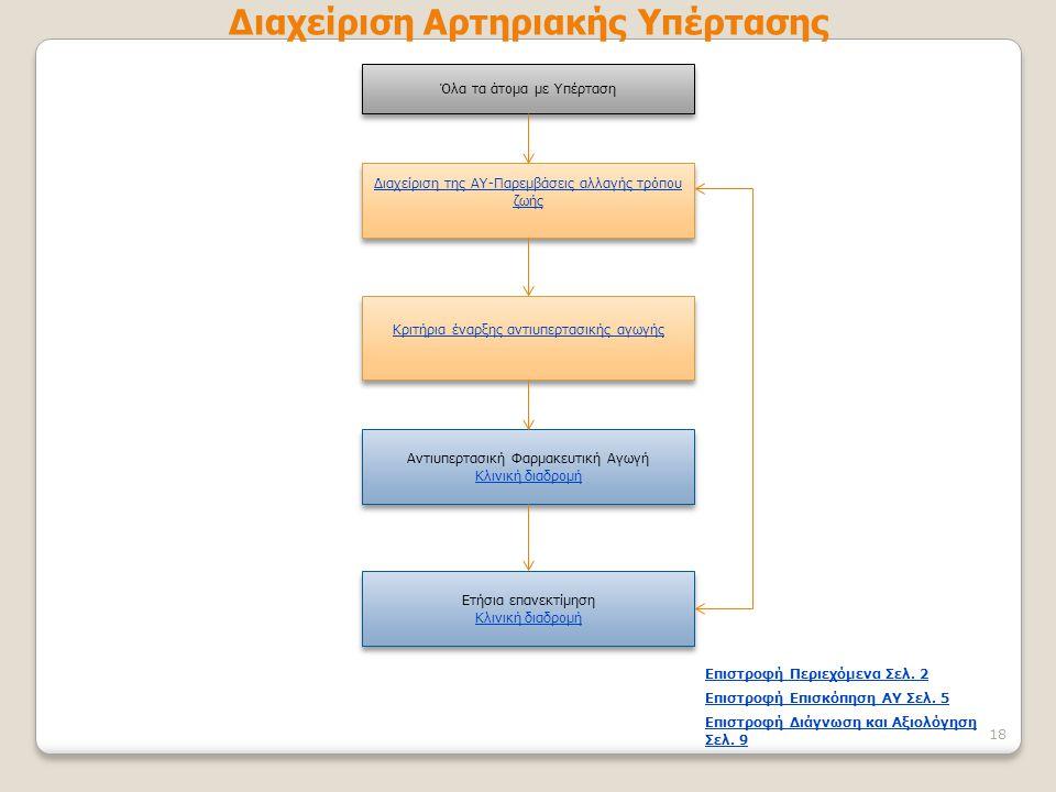 Διαχείριση Αρτηριακής Υπέρτασης