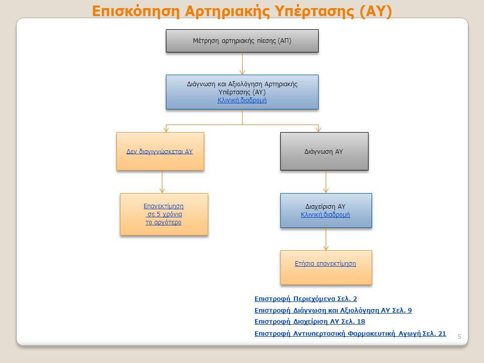 Επισκόπηση Αρτηριακής Υπέρτασης (ΑΥ)