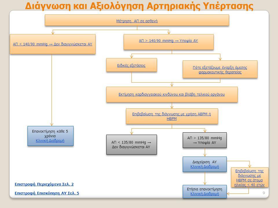 Διάγνωση και Αξιολόγηση Αρτηριακής Υπέρτασης