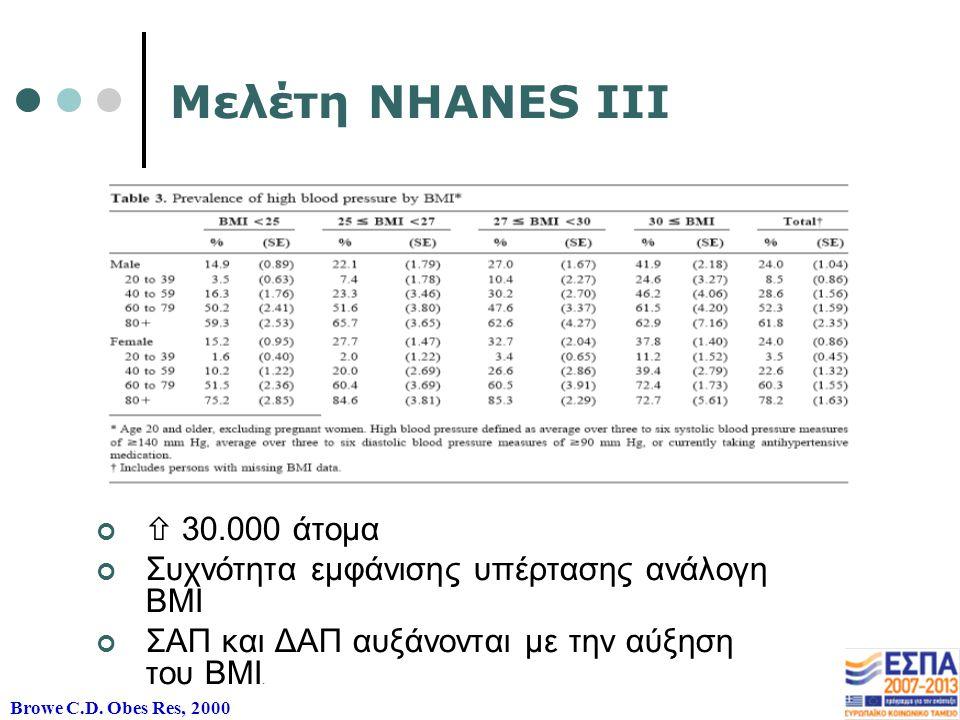 Μελέτη NHANES III  30.000 άτομα