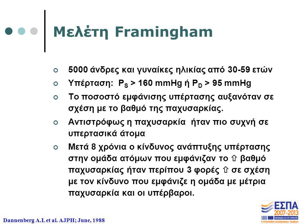 Μελέτη Framingham 5000 άνδρες και γυναίκες ηλικίας από 30-59 ετών