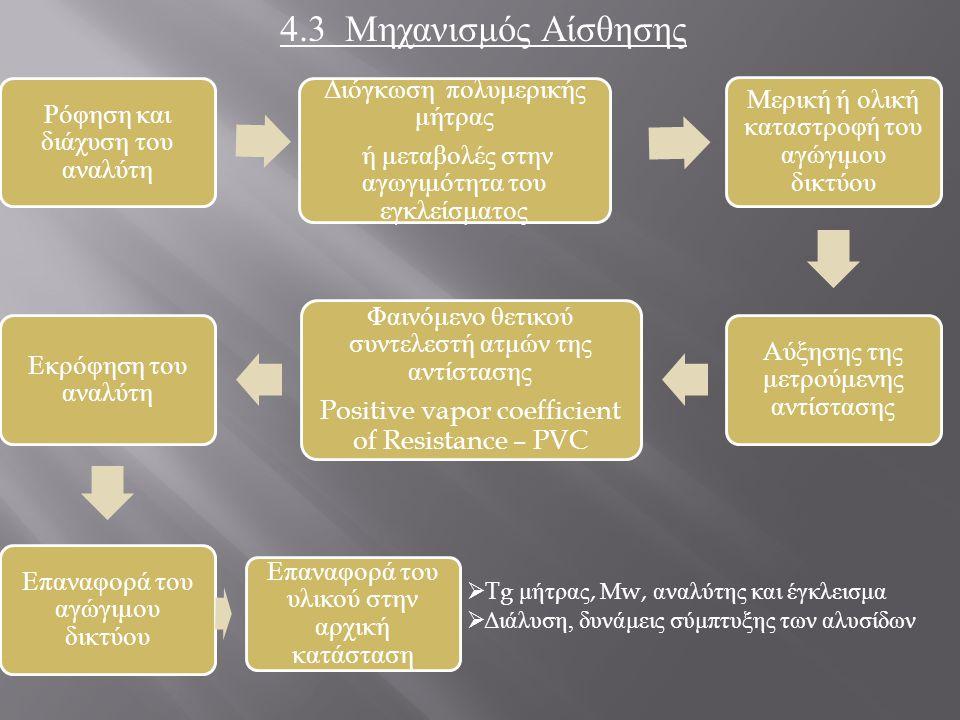 4.3 Μηχανισμός Αίσθησης Ρόφηση και διάχυση του αναλύτη