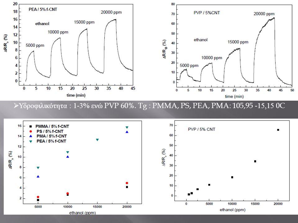 Υδροφιλικότητα : 1-3% ενώ PVP 60%