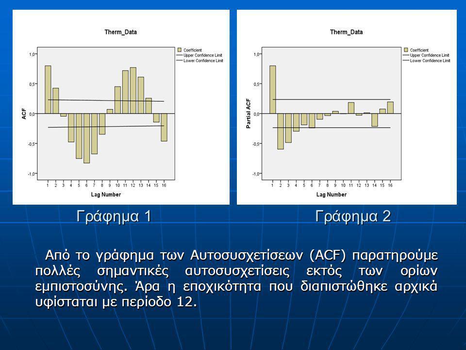 Γράφημα 1 Γράφημα 2