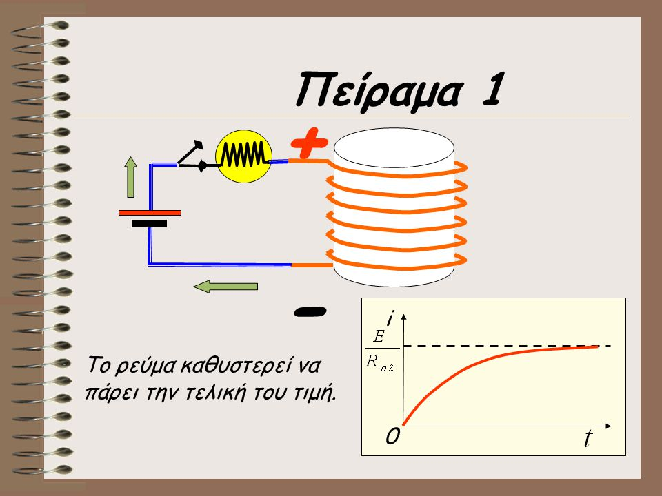 Πείραμα 1 + - i Το ρεύμα καθυστερεί να πάρει την τελική του τιμή.