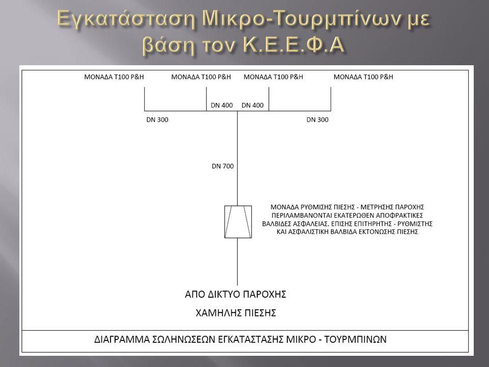 Εγκατάσταση Μικρο-Τουρμπίνων με βάση τον Κ.Ε.Ε.Φ.Α