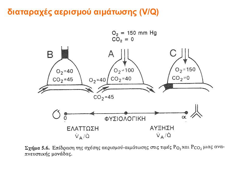 διαταραχές αερισμού αιμάτωσης (V/Q)