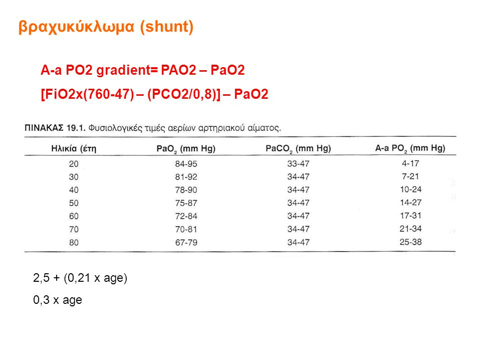 βραχυκύκλωμα (shunt) Α-a PO2 gradient= PAO2 – PaO2